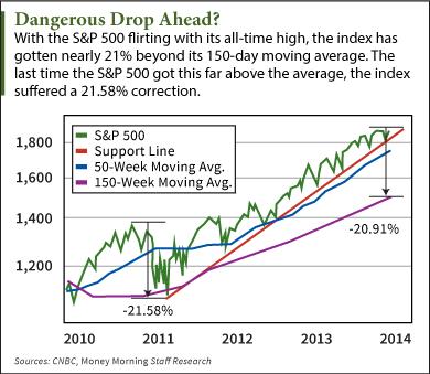 Stock Market Crash Indicators: Three More Warning Signs