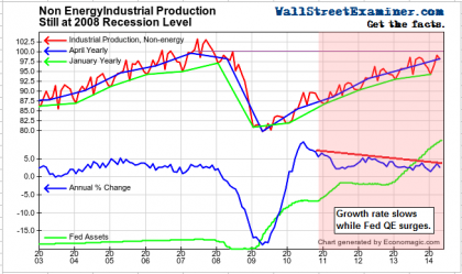 Industrial Production Ex Energy- Click to enlarge