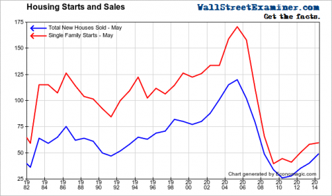 New Home Sales Reach 1992 Depression Low- Click to enlarge