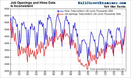 Hirings Exceed Job Openings - Click to enlarge