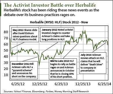 20140728-HLF-shares-small[1]