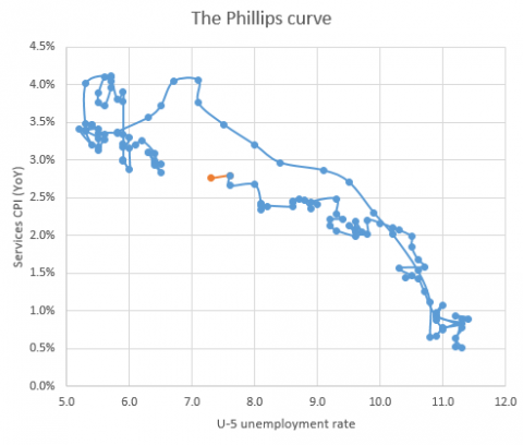 The+Phillips+curve[1]