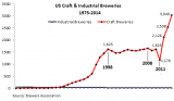 US-Breweries-craft+industrial_1975-2014[1]