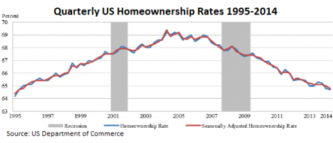US-homeownership-rates-quarterly-1995_2014[1]