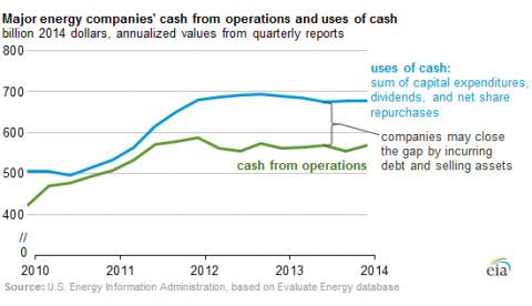 US-oil-gas-drillers-cashflows_2010-2014[1]