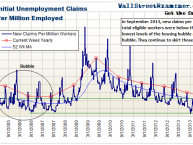 Initial Unemployment Claims Per Million Workers- Click to enlarge
