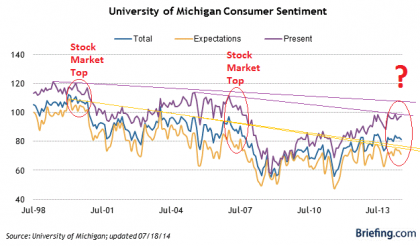 Consumer Sentiment Long Term- Click to enlarge