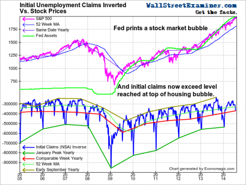 Initial Claims and Stock Prices- Click to enlarge
