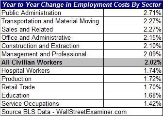 Employment Cost Increases By Sector