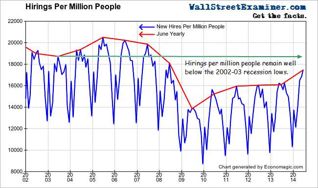 Hirings Per Million People - Click to enlarge