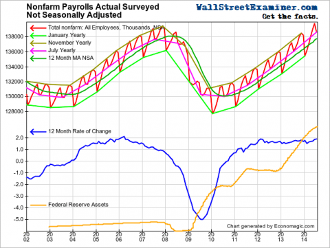 Nonfarm Payrolls vs. Quantitative Easing- Click to enlarge