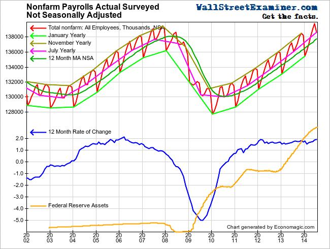 Nonfarm Payrolls vs. Quantitative Easing- Click to enlarge