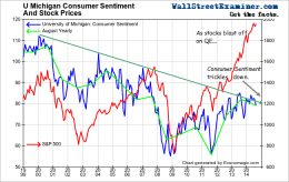 Consumer Sentiment Shows Trickle Down Fraud- Click to enlarge