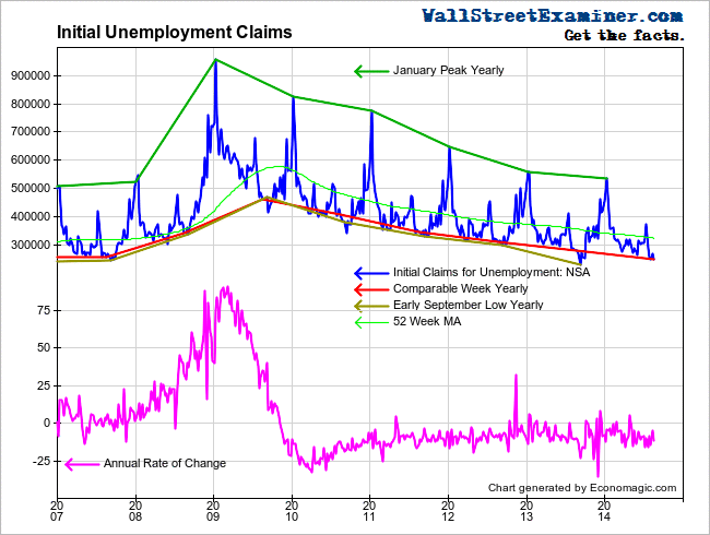 Initial Unemployment Claims- Click to enlarge
