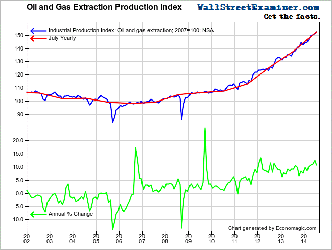 Oil and Gas Production Index- Click to enlarge