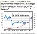 20140919-Alibabas-value-to-yahoo[1]