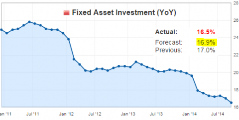 Fixed+Asset+Investment[1]