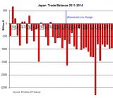 Japan-Trade-Balance_2011-2014_08[1]