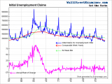 Initial Claims and Annual Rate of Change- Click to enlarge