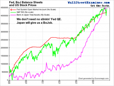 Fed, BoJ Balance Sheets and US Stocks- Click to enlarge