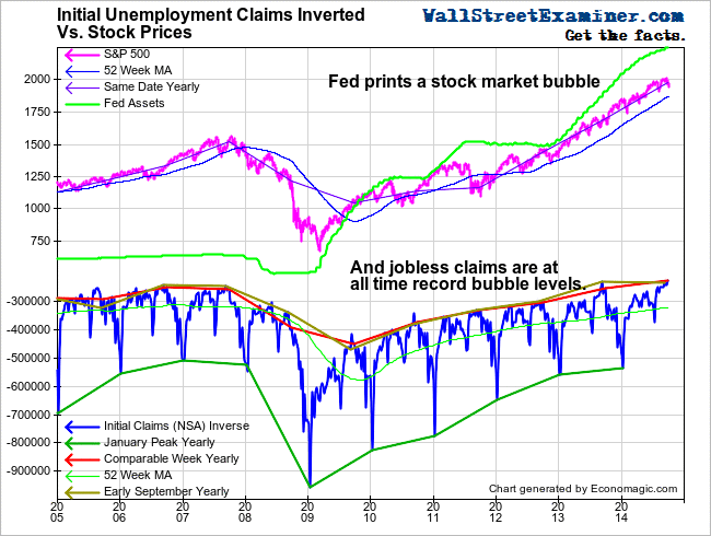 Initial Claims Inverted and Stock Prices - Click to enlarge