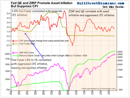 QE and ZIRP Suppress CPI- Click to enlarge