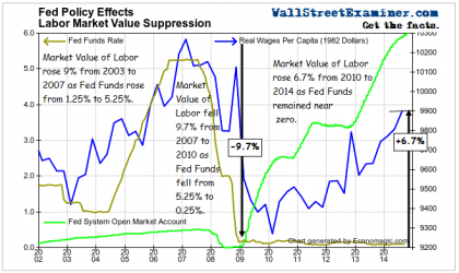 QE/ZIRP Suppress Labor Market Value- Click to enlarge