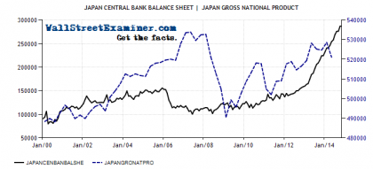 Japan GDP and BoJ Balance Sheet - Click to enlarge