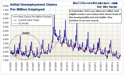 Initial Claims Per Million Workers- Click to enlarge