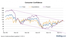 Consumer Confidence Long Term Trend- Click to enlarge