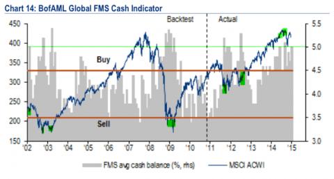 BAML Cash Dec 14