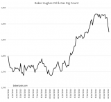 Oil & Gas rig count