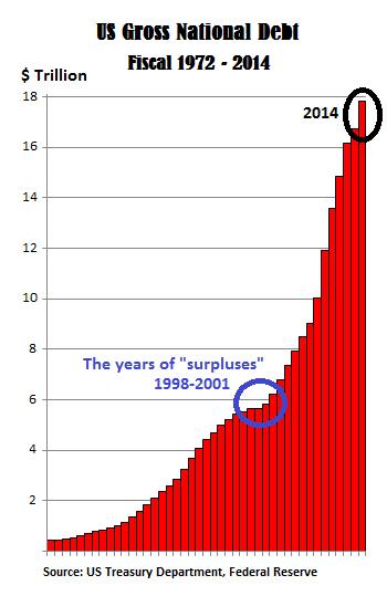 US-Gross-National-Debt-1972-2014-B