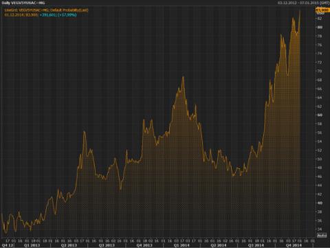 Venezuela-probability-of-default-2014-12-01