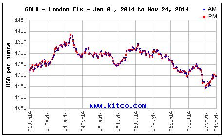 gold-price-today-12-1-14