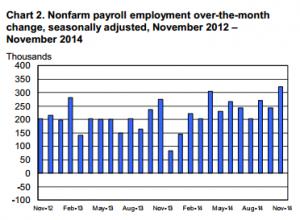 jobs-report-chart-2-300x220