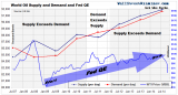 World Oil Supply and Demand- Click to enlarge