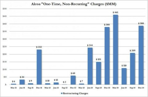 AA restructuring charges_0