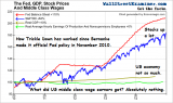 QE, Stock Prices, GDP and Wages - Click to enlarge
