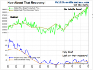 Single Family Housing Recovery- Click to enlarge