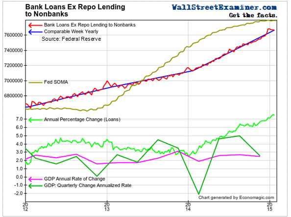 As Bank Loans Accelerate, Growth Stalls- Click to enlarge