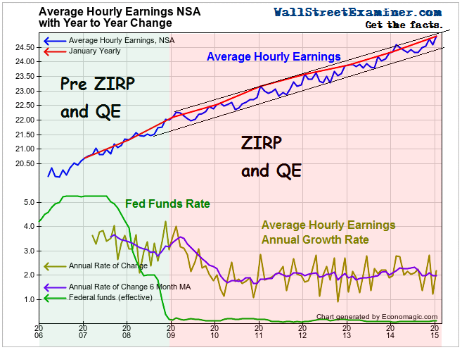 Average Hourly Earnings Trend- Click to enlarge