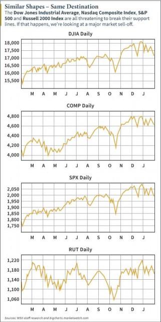 Stock-Chart-WSII