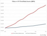 US-China-bank-assets