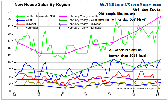 New House Sales By Region - Click to enlarge