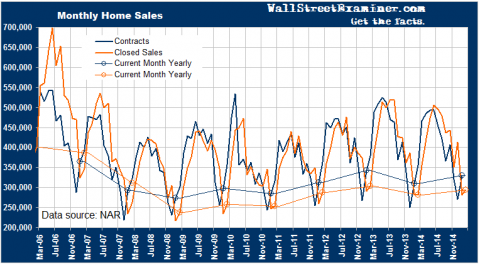 Existing Home Closed Sales and Contracts- Click to enlarge