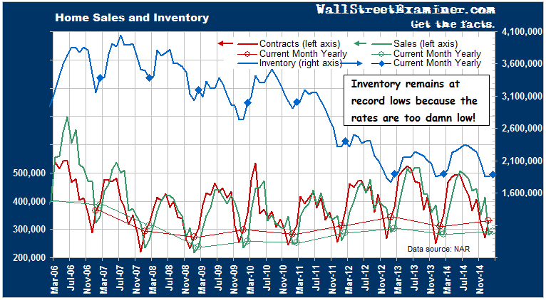Housing Sales and Inventory- Click to enlarge