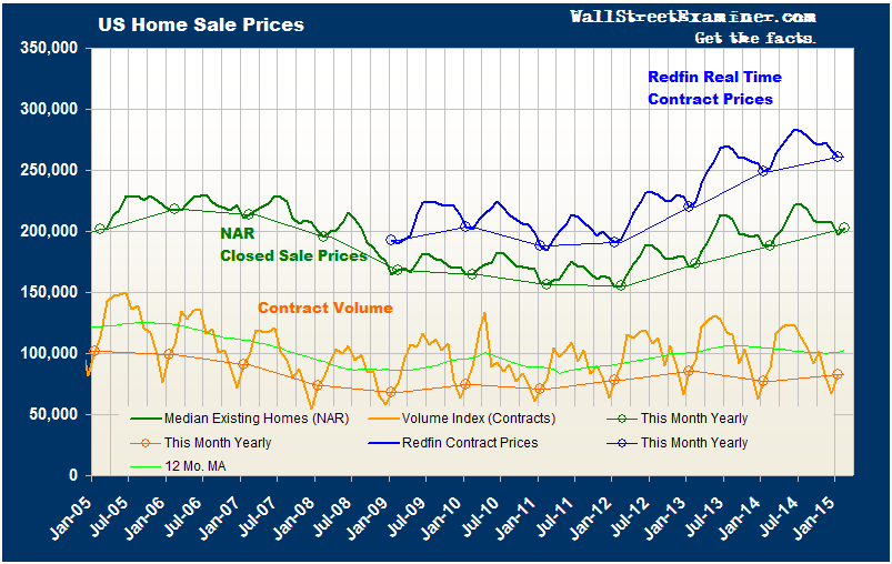 Home Sale Prices- Click to enlarge