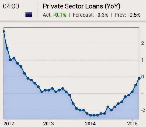 Eurozone Private Sector Loans