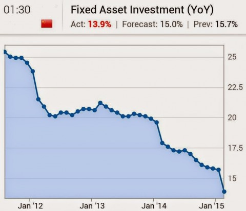 Fixed Asset Investment China